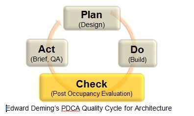 PDCA image